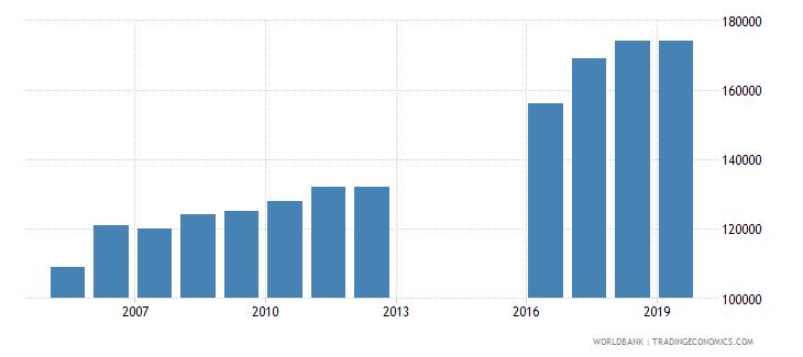 fiji international tourism number of departures wb data