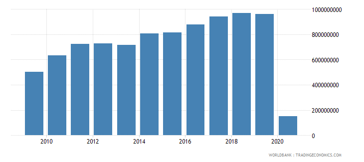 fiji international tourism receipts for travel items us dollar wb data