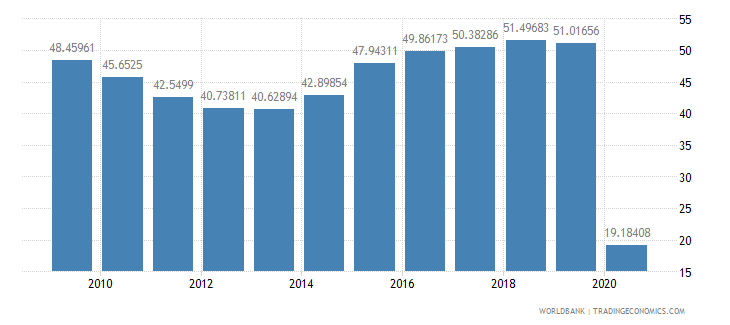 fiji international tourism receipts percent of total exports wb data