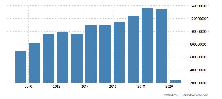 fiji international tourism receipts us dollar wb data