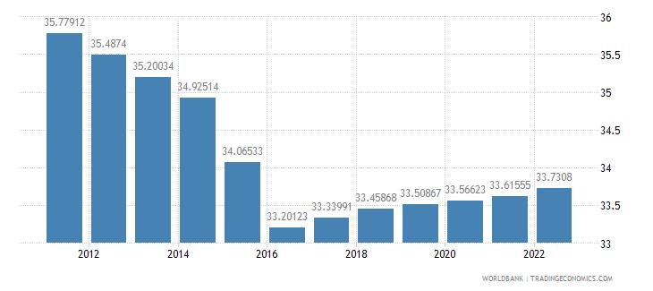 fiji labor force female percent of total labor force wb data