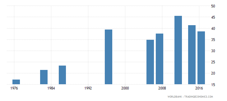 fiji labor force participation rate female percent of female population ages 15 national estimate wb data