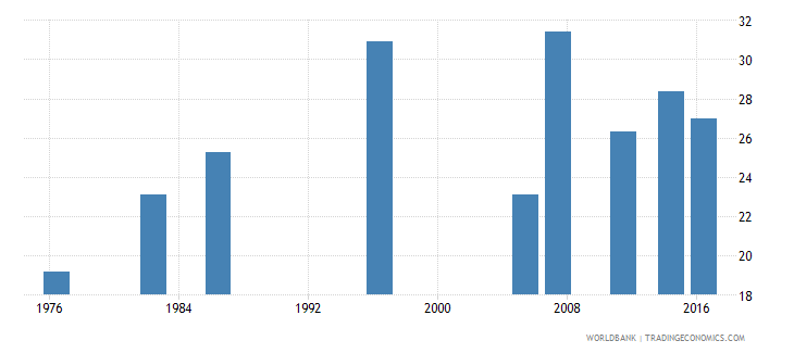 fiji labor force participation rate for ages 15 24 female percent national estimate wb data