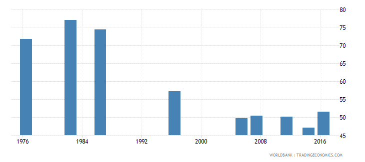 fiji labor force participation rate for ages 15 24 male percent national estimate wb data