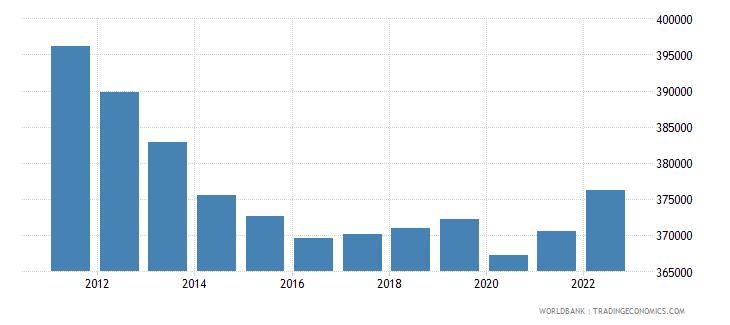 fiji labor force total wb data