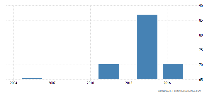 fiji labor force with advanced education female percent of female labor force wb data