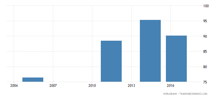 fiji labor force with advanced education male percent of male labor force wb data