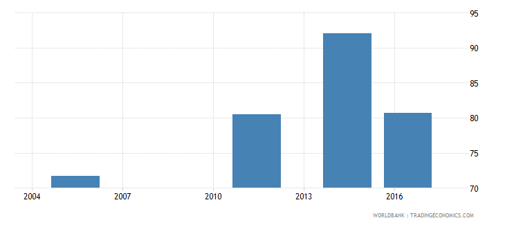 fiji labor force with advanced education percent of total wb data