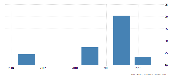 fiji labor force with intermediate education male percent of male labor force wb data