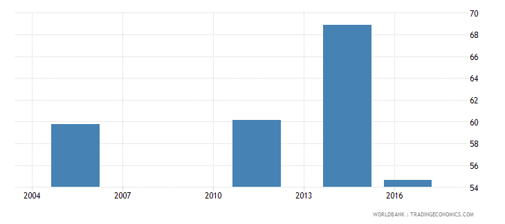 fiji labor force with intermediate education percent of total wb data
