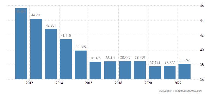 fiji labor participation rate female percent of female population ages 15 plus  wb data