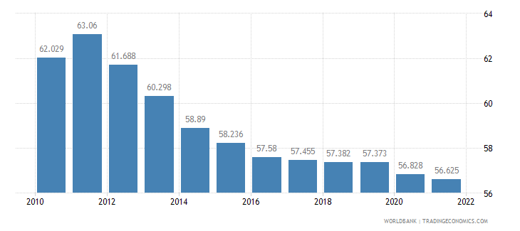 fiji labor participation rate total percent of total population ages 15 plus  wb data