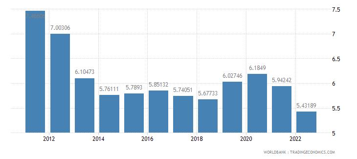 fiji lending interest rate percent wb data