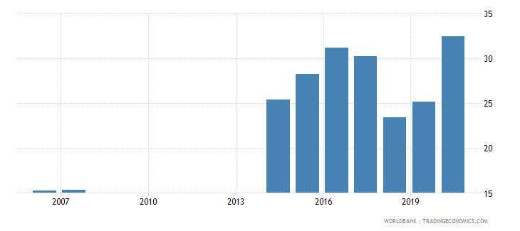 fiji liquid assets to deposits and short term funding percent wb data