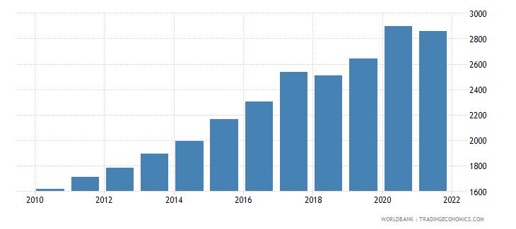 fiji liquid liabilities in millions usd 2000 constant wb data