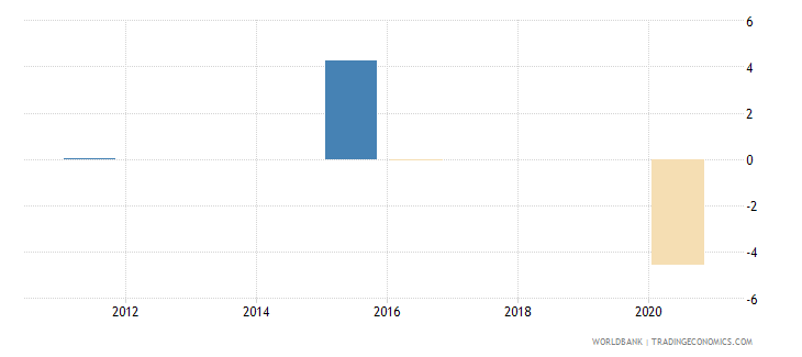 fiji loans from nonresident banks net to gdp percent wb data