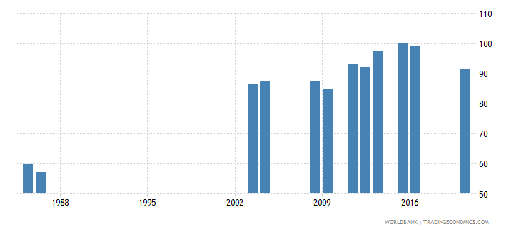fiji lower secondary completion rate male percent of relevant age group wb data