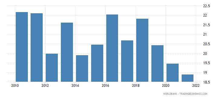 fiji manufactures exports percent of merchandise exports wb data