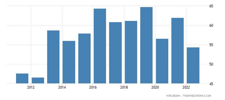 fiji manufactures imports percent of merchandise imports wb data