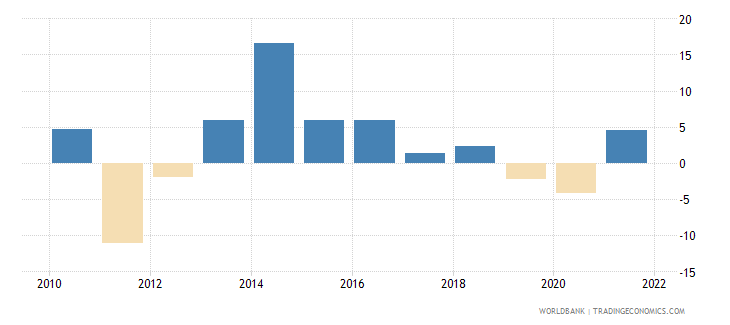 fiji manufacturing value added annual percent growth wb data