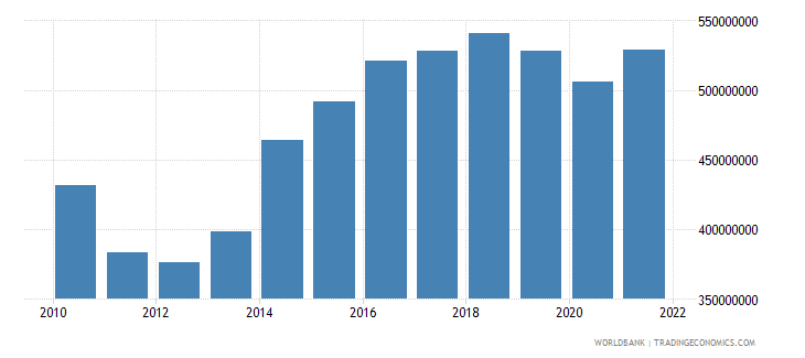 fiji manufacturing value added constant 2000 us dollar wb data
