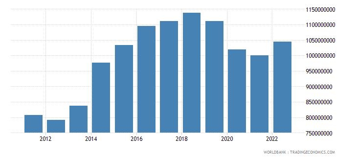 fiji manufacturing value added constant lcu wb data
