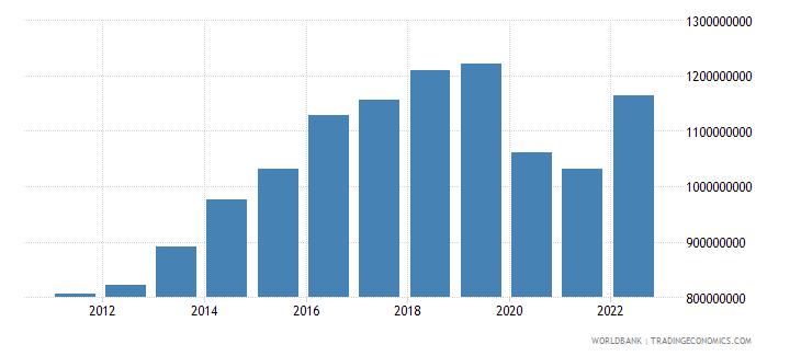 fiji manufacturing value added current lcu wb data