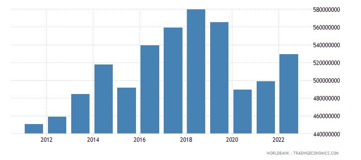 fiji manufacturing value added us dollar wb data