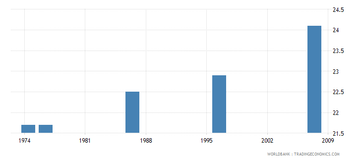fiji mean age at first marriage female wb data