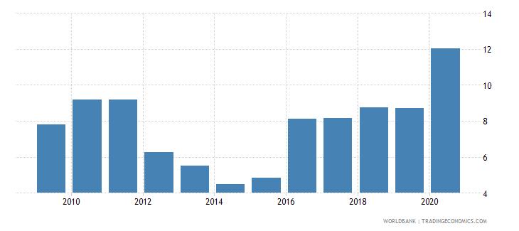 fiji medium and high tech exports percent manufactured exports wb data