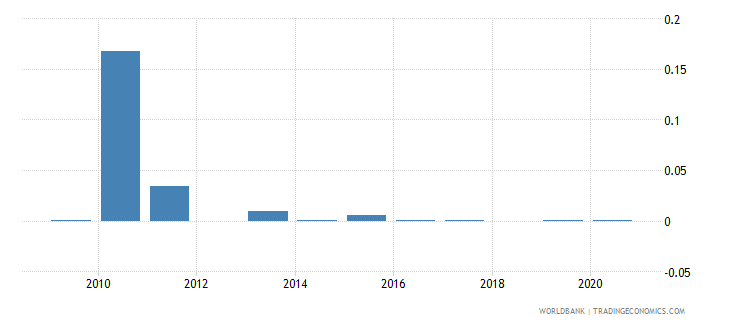 fiji merchandise exports by the reporting economy residual percent of total merchandise exports wb data