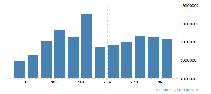 fiji merchandise exports by the reporting economy us dollar wb data