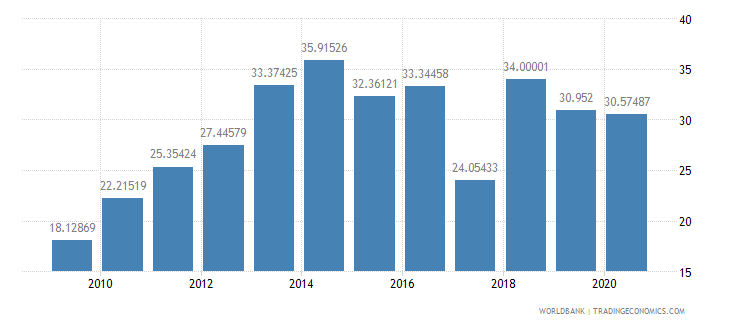 fiji merchandise exports to developing economies in east asia  pacific percent of total merchandise exports wb data
