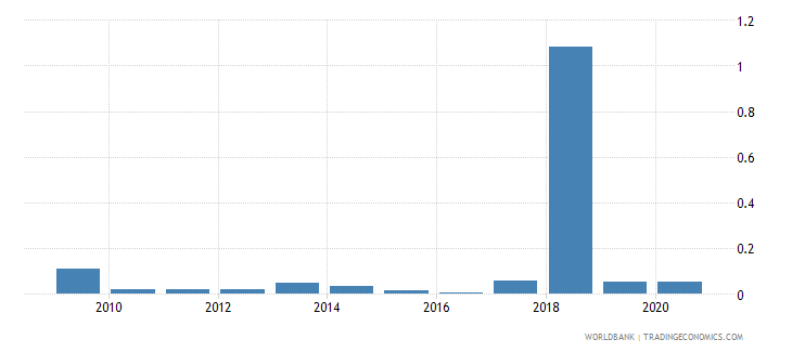 fiji merchandise exports to developing economies in europe  central asia percent of total merchandise exports wb data