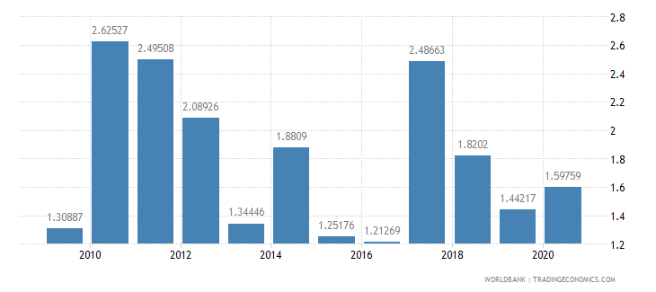fiji merchandise exports to developing economies outside region percent of total merchandise exports wb data