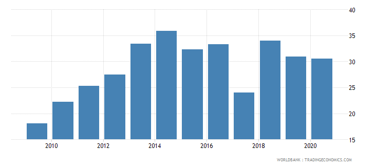 fiji merchandise exports to developing economies within region percent of total merchandise exports wb data