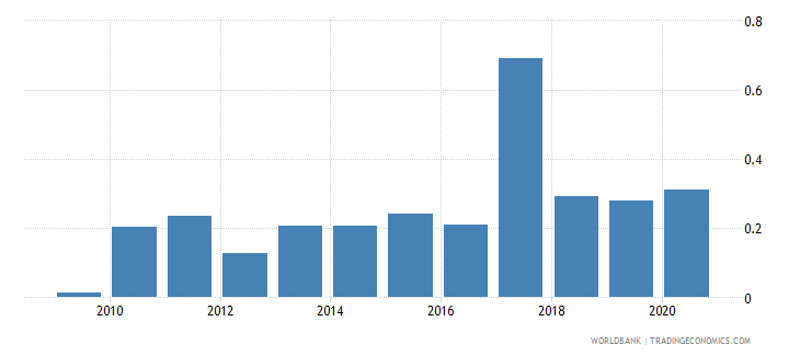 fiji merchandise exports to economies in the arab world percent of total merchandise exports wb data