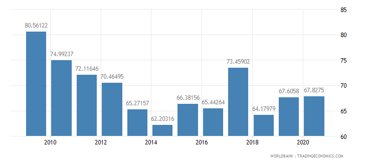 fiji merchandise exports to high income economies percent of total merchandise exports wb data