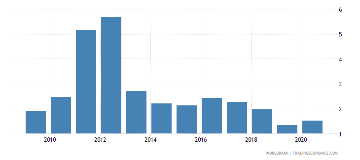 fiji merchandise imports by the reporting economy residual percent of total merchandise imports wb data