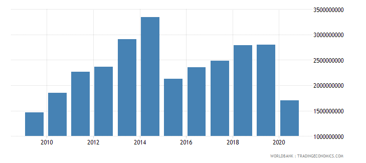 fiji merchandise imports by the reporting economy us dollar wb data