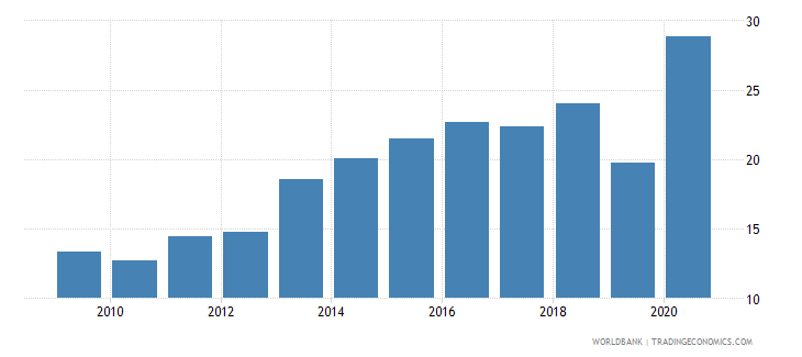 fiji merchandise imports from developing economies in east asia  pacific percent of total merchandise imports wb data