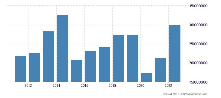 fiji merchandise imports us dollar wb data