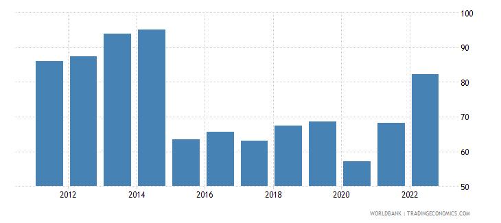 fiji merchandise trade percent of gdp wb data