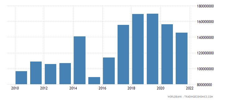 fiji military expenditure current lcu wb data