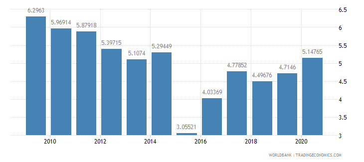 fiji military expenditure percent of central government expenditure wb data