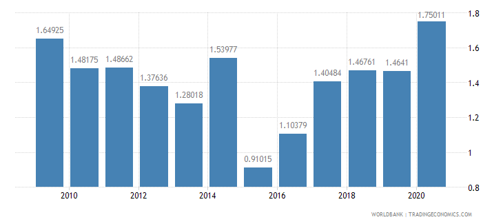fiji military expenditure percent of gdp wb data
