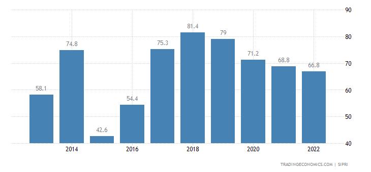 Fiji Military Expenditure