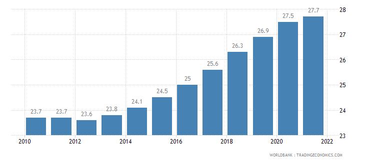 fiji mortality rate under 5 per 1 000 wb data