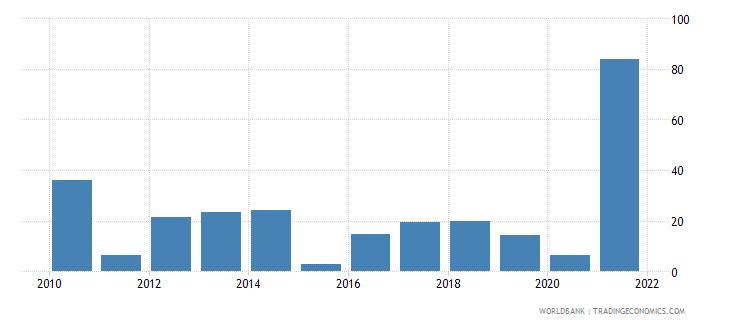 fiji multilateral debt service percent of public and publicly guaranteed debt service wb data