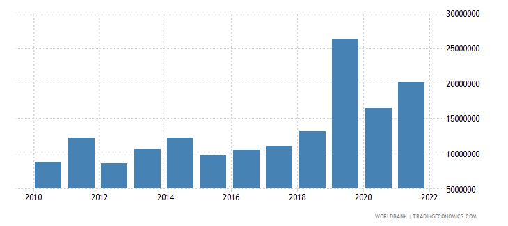 fiji multilateral debt service tds us dollar wb data